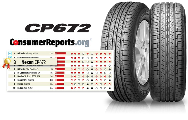 NEXEN Tire Scores High in Consumer Reports Tire Tests – One of the Most Renowned Tire Tests in the U.S.